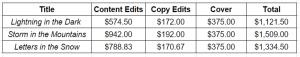 book cost totals